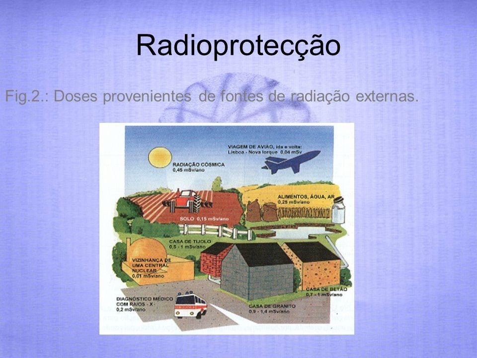 Radioprotecção Fig.2.: Doses provenientes de fontes de radiação externas.
