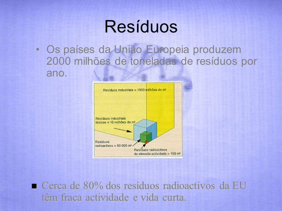 Resíduos Os países da União Europeia produzem 2000 milhões de toneladas de resíduos por ano. Cerca de 80% dos resíduos radioactivos da EU têm fraca ac