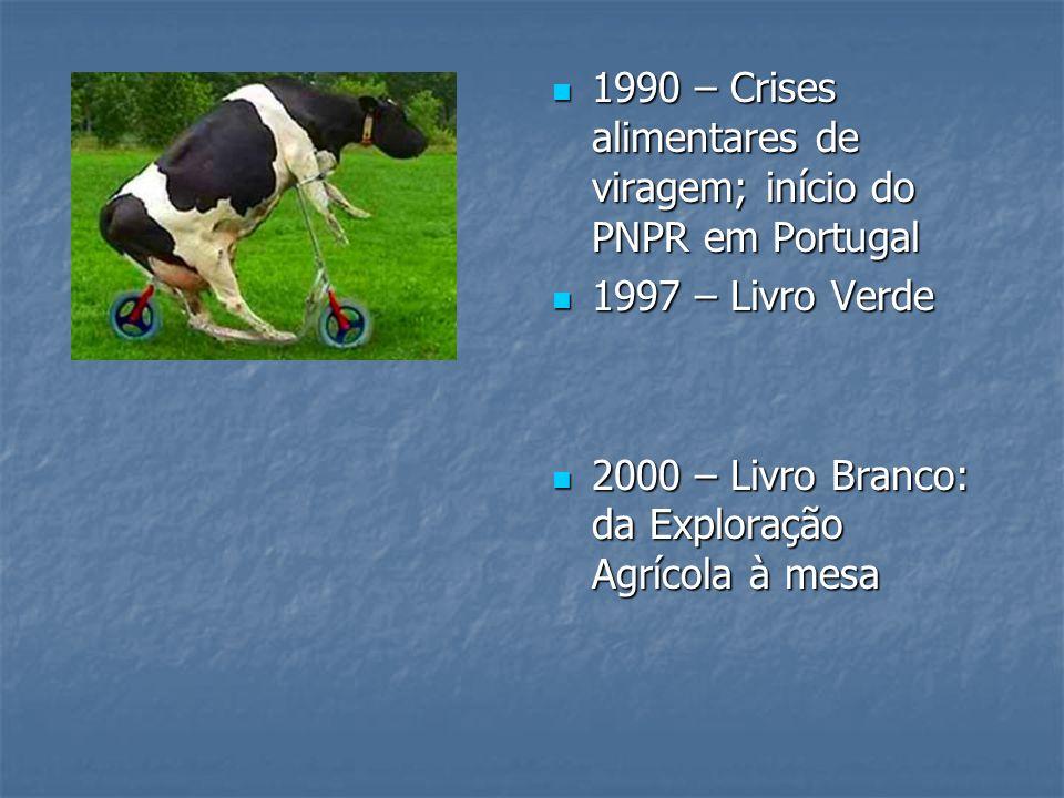 1990 – Crises alimentares de viragem; início do PNPR em Portugal 1990 – Crises alimentares de viragem; início do PNPR em Portugal 1997 – Livro Verde 1