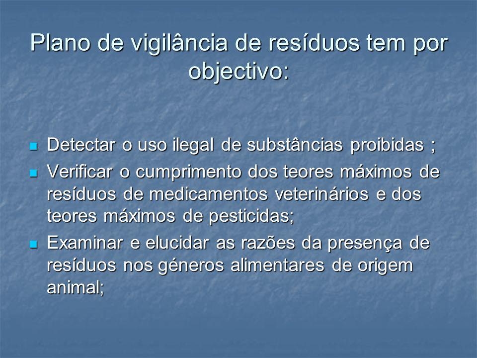 Plano de vigilância de resíduos tem por objectivo: Detectar o uso ilegal de substâncias proibidas ; Detectar o uso ilegal de substâncias proibidas ; V
