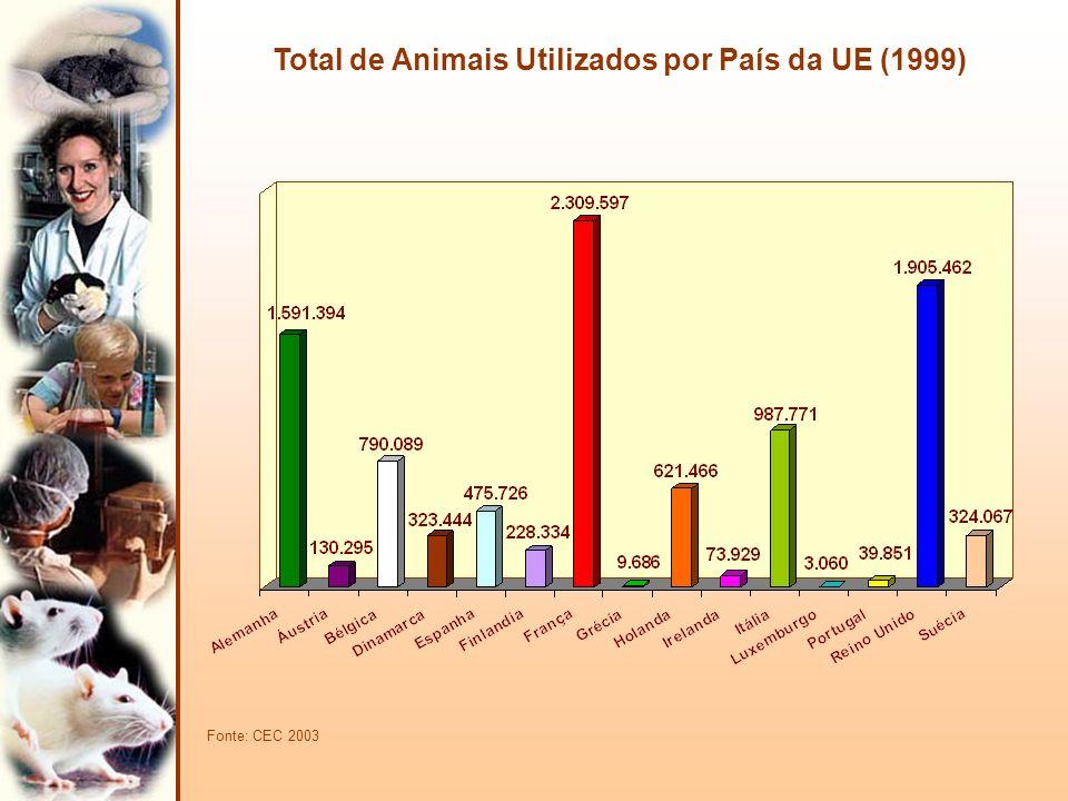 Total de Animais Utilizados por País da UE (1999) Fonte: CEC 2003