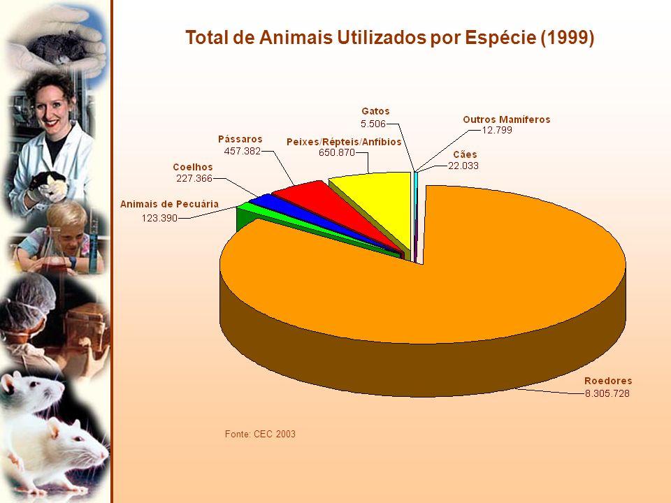 Total de Animais Utilizados por Espécie (1999)