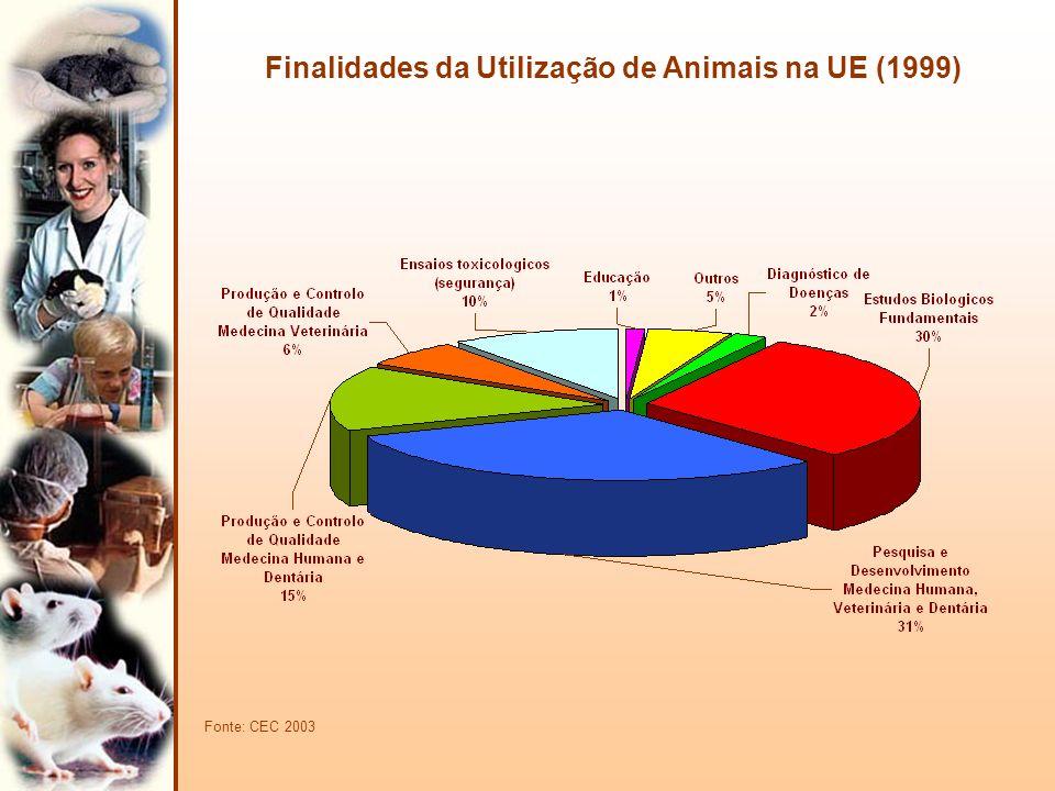 Utilização de Animais em Ensaios Toxicológicos (Segurança) UE (1999) Fonte: CEC 2003