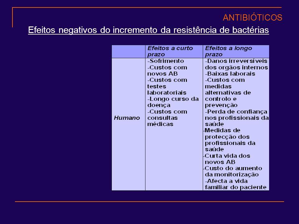 Efeitos negativos do incremento da resistência de bactérias