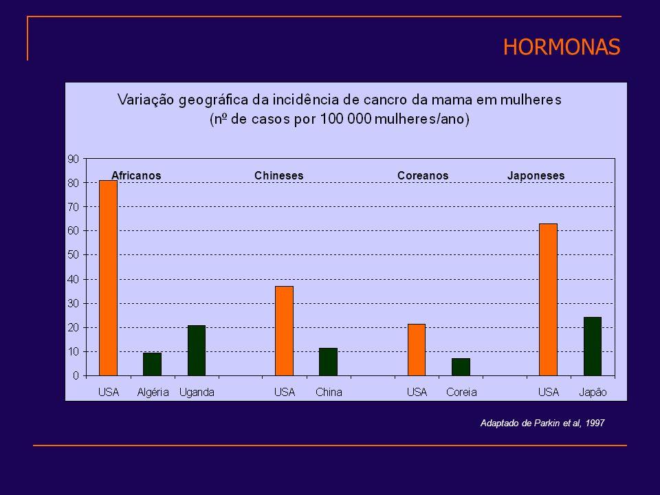 HORMONAS AfricanosChinesesCoreanosJaponeses Adaptado de Parkin et al, 1997
