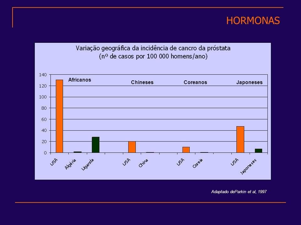 HORMONAS Adaptado deParkin et al, 1997 Africanos ChinesesCoreanosJaponeses
