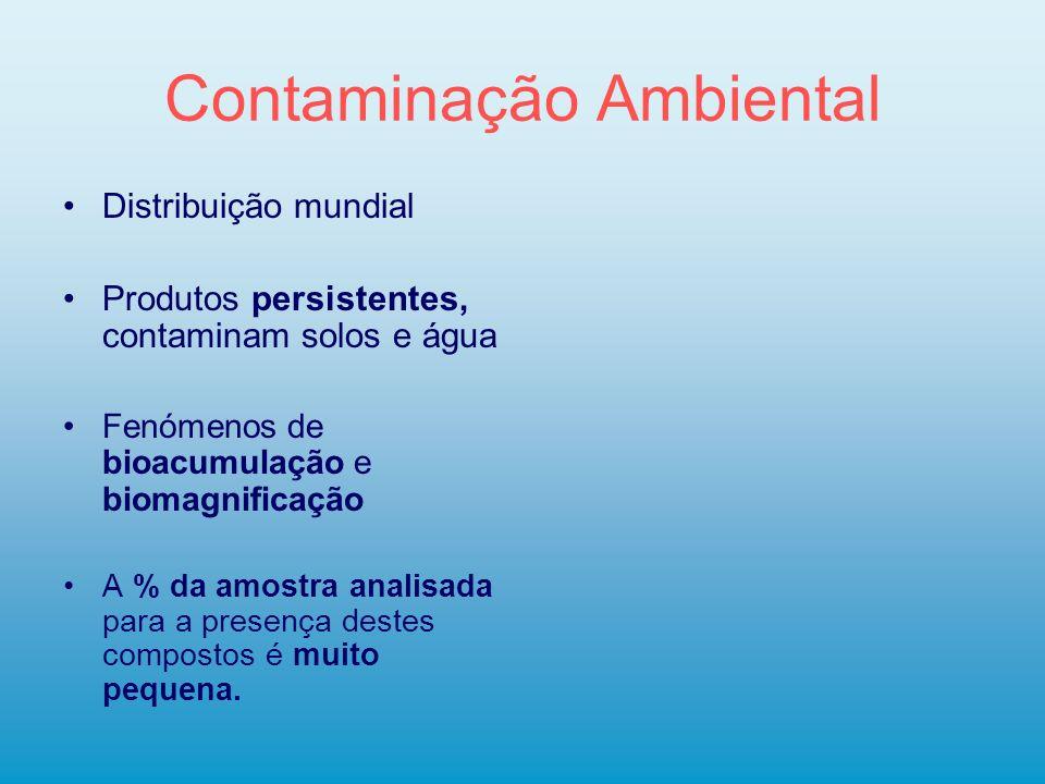 Contaminação Ambiental Distribuição mundial Produtos persistentes, contaminam solos e água Fenómenos de bioacumulação e biomagnificação A % da amostra
