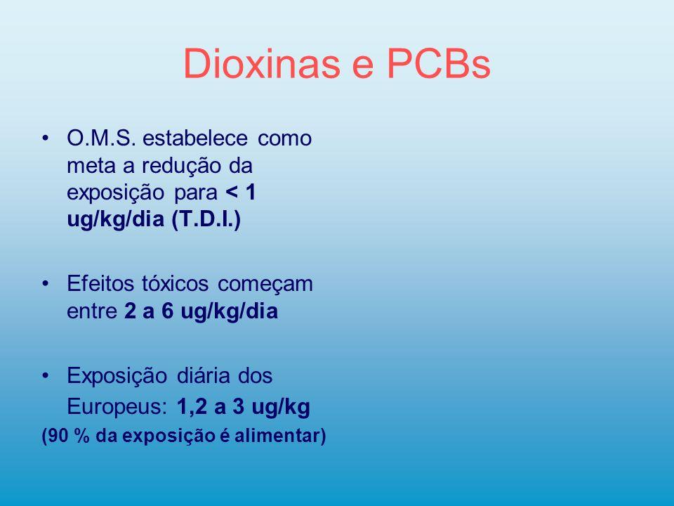 Dioxinas e PCBs O.M.S. estabelece como meta a redução da exposição para < 1 ug/kg/dia (T.D.I.) Efeitos tóxicos começam entre 2 a 6 ug/kg/dia Exposição
