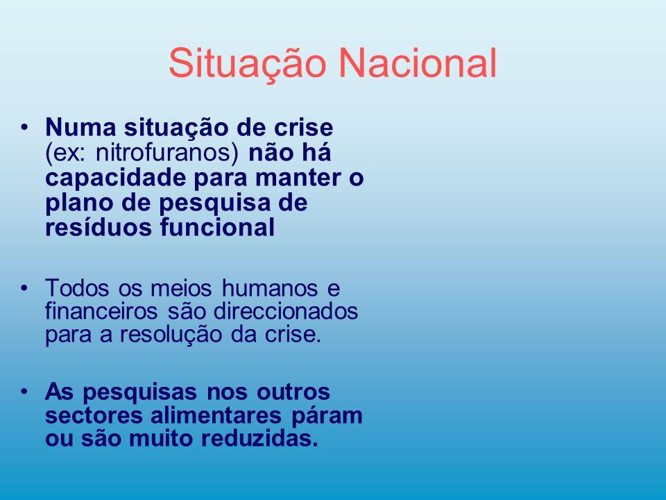 Situação Nacional Numa situação de crise (ex: nitrofuranos) não há capacidade para manter o plano de pesquisa de resíduos funcional Todos os meios hum