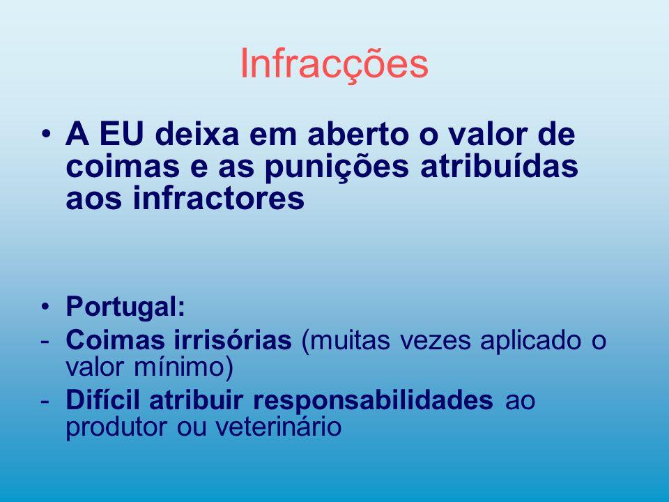 Infracções A EU deixa em aberto o valor de coimas e as punições atribuídas aos infractores Portugal: -Coimas irrisórias (muitas vezes aplicado o valor