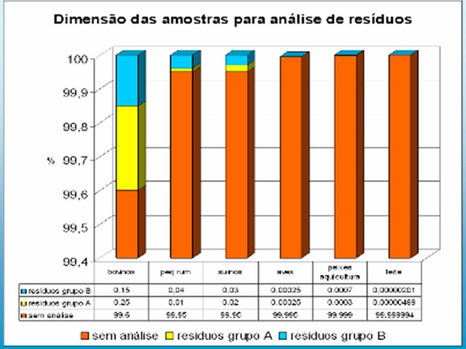Propostas (a nível do plano nacional) Aumentar o numero de brigadas e a frequência de recolha de material para análise nas explorações e matadouros Utilização de mais laboratórios para impedir a saturação do LNIV.