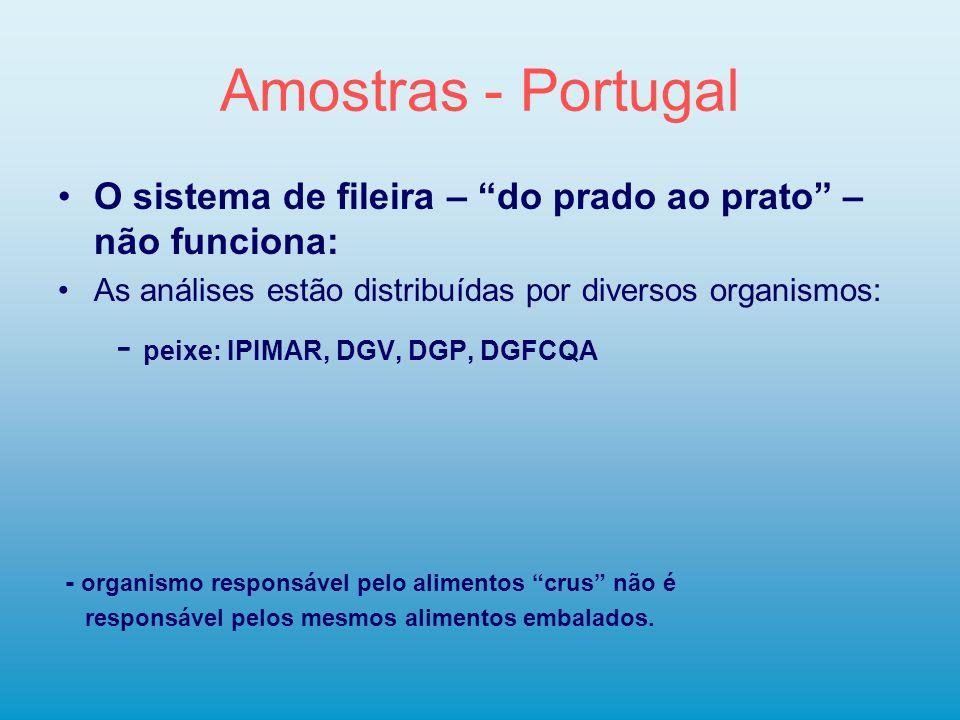 Amostras - Portugal O sistema de fileira – do prado ao prato – não funciona: As análises estão distribuídas por diversos organismos: - peixe: IPIMAR,
