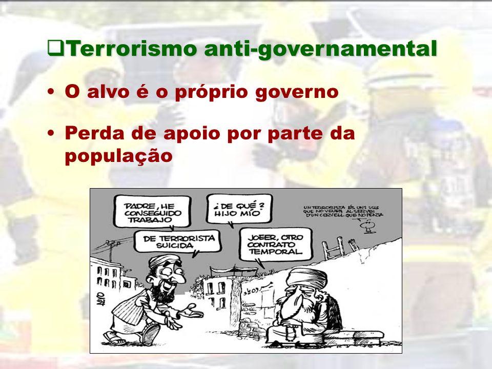 Terrorismo nacionalista/étnico Terrorismo nacionalista/étnico Dependem da manipulação das emoções da população Perda de apoio externo Terrorismo ideol