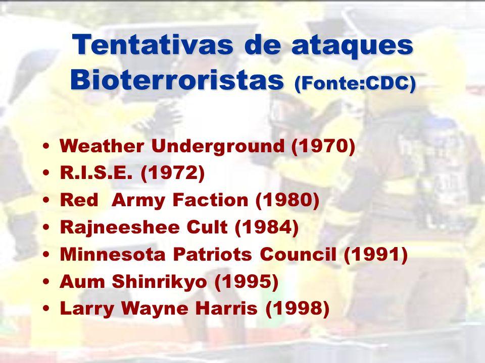 Modos de disseminação Contaminação de alimentos Contaminação da água da rede pública Disseminação por aerossóis Contaminação de objectos (fomites)