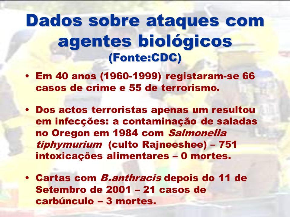 Tentativas de ataques Bioterroristas (Fonte:CDC) Weather Underground (1970) R.I.S.E. (1972) Red Army Faction (1980) Rajneeshee Cult (1984) Minnesota P