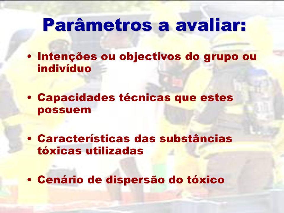 Parâmetros a avaliar: Intenções ou objectivos do grupo ou indivíduo Capacidades técnicas que estes possuem Características das substâncias tóxicas utilizadas Cenário de dispersão do tóxico