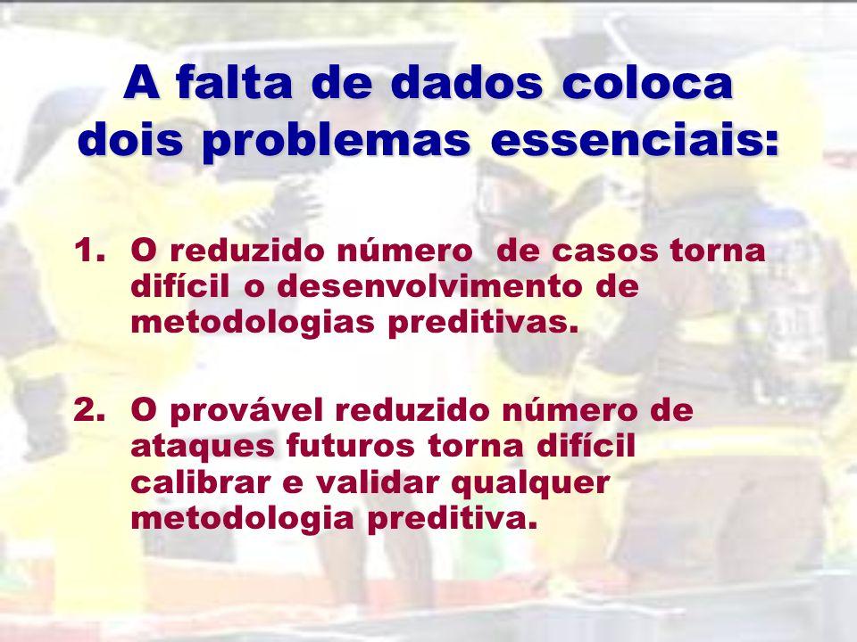 A falta de dados coloca dois problemas essenciais: 1.O reduzido número de casos torna difícil o desenvolvimento de metodologias preditivas.