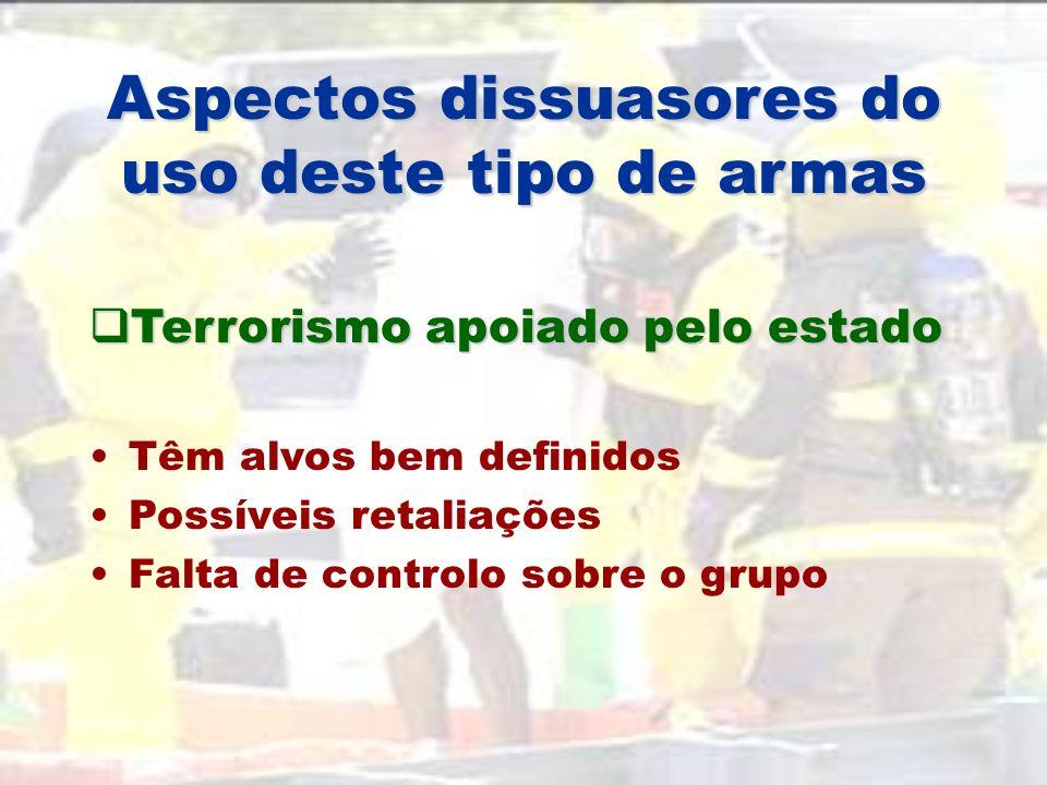 Motivações dos grupos terroristas Terrorismo apoiado pelo estado Terrorismo nacionalista/étnico Terrorismo ideológico não apoiado pelo estado Terroris