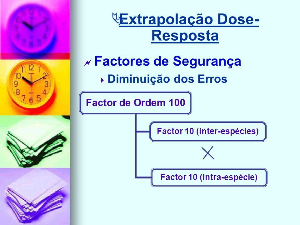 Extrapolação Dose- Resposta Factores de Segurança Diminuição dos Erros Factor de Ordem 100 Factor 10 (inter- espécies) Factor 10 (intra- espécie)
