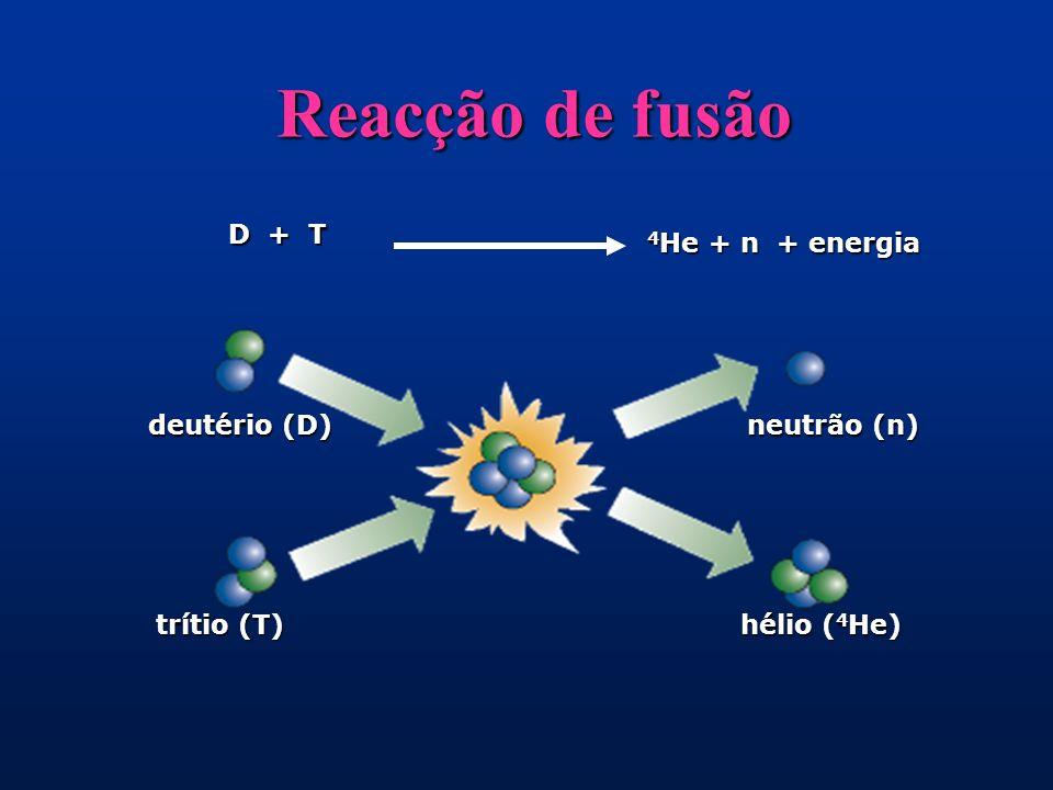 Reacção de fusão D + T 4 He + n + energia neutrão (n) hélio ( 4 He) deutério (D) trítio (T)