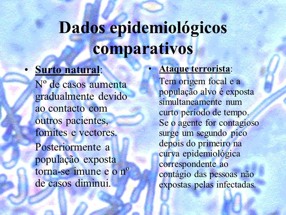 Dados epidemiológicos comparativos Surto natural: Nº de casos aumenta gradualmente devido ao contacto com outros pacientes, fomites e vectores. Poster