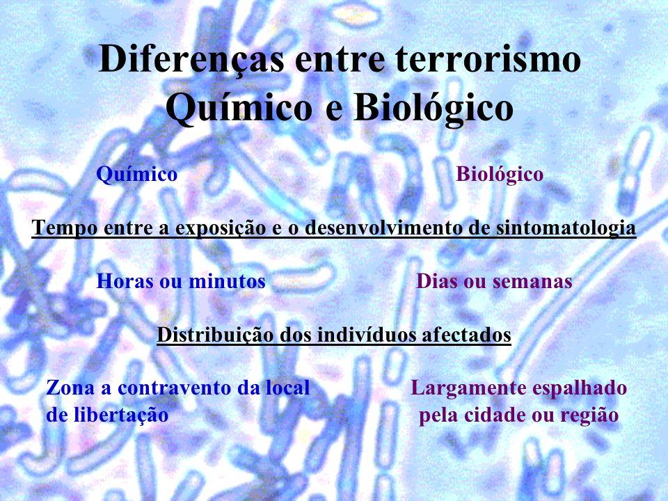 Diferenças entre terrorismo Químico e Biológico Químico Biológico Tempo entre a exposição e o desenvolvimento de sintomatologia Horas ou minutos Dias