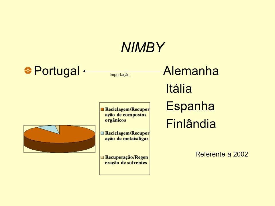 NIMBY Portugal Exportação Espanha Bélgica Holanda Alemanha França Referente a 2002