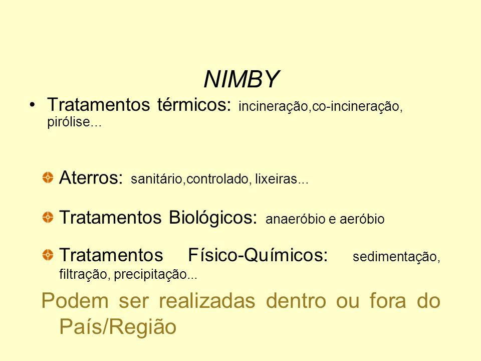 NIMBY Tratamentos térmicos: incineração,co-incineração, pirólise...
