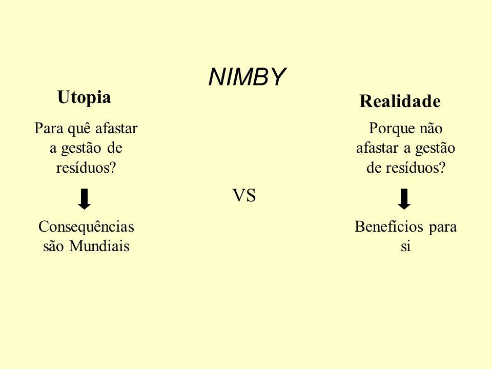 NIMBY Tratamentos térmicos: incineração,co-incineração, pirólise... Aterros: sanitário,controlado, lixeiras... Tratamentos Físico-Químicos: sedimentaç