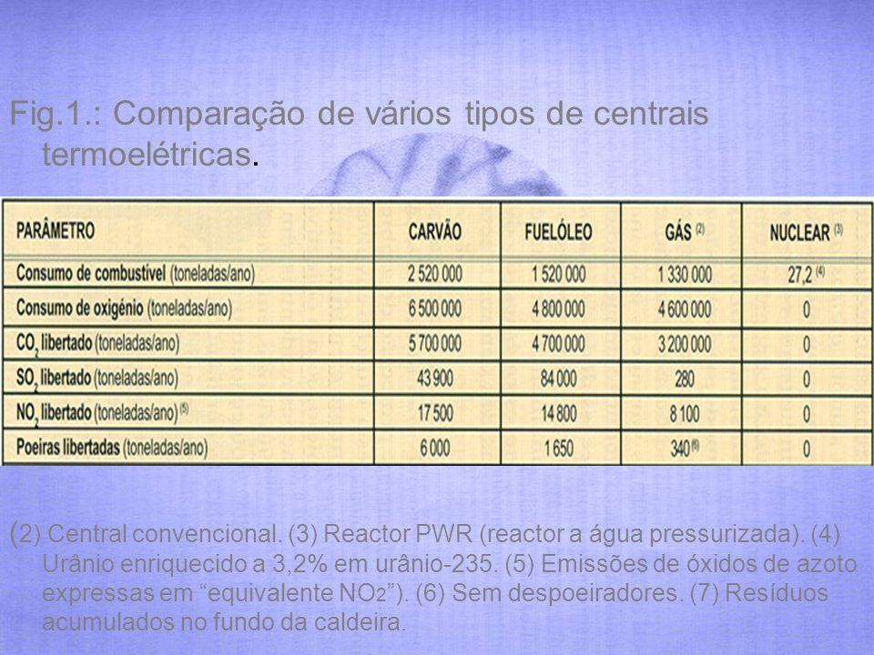 ( 2) Central convencional. (3) Reactor PWR (reactor a água pressurizada). (4) Urânio enriquecido a 3,2% em urânio-235. (5) Emissões de óxidos de azoto