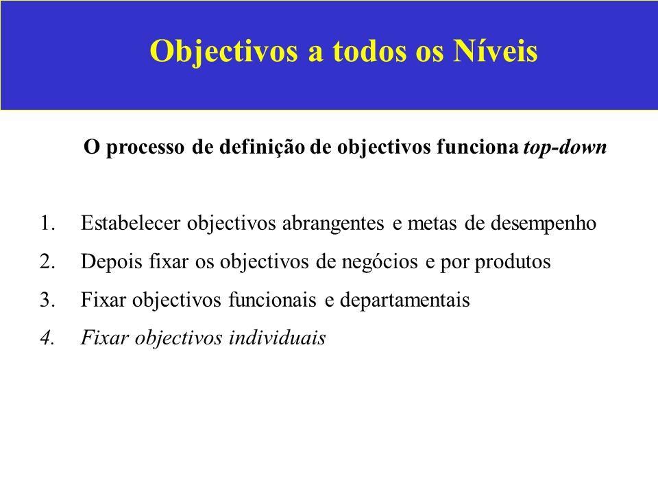 Objectivos a todos os Níveis O processo de definição de objectivos funciona top-down 1.Estabelecer objectivos abrangentes e metas de desempenho 2.Depo