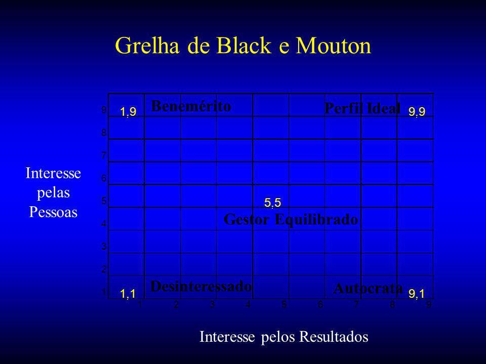 Grelha de Black e Mouton 9 1,99,9 8 7 6 5 5,5 4 3 2 1 1,19,1 123456789 Interesse pelos Resultados Interesse pelas Pessoas Desinteressado Autocrata Benemérito Perfil Ideal Gestor Equilibrado
