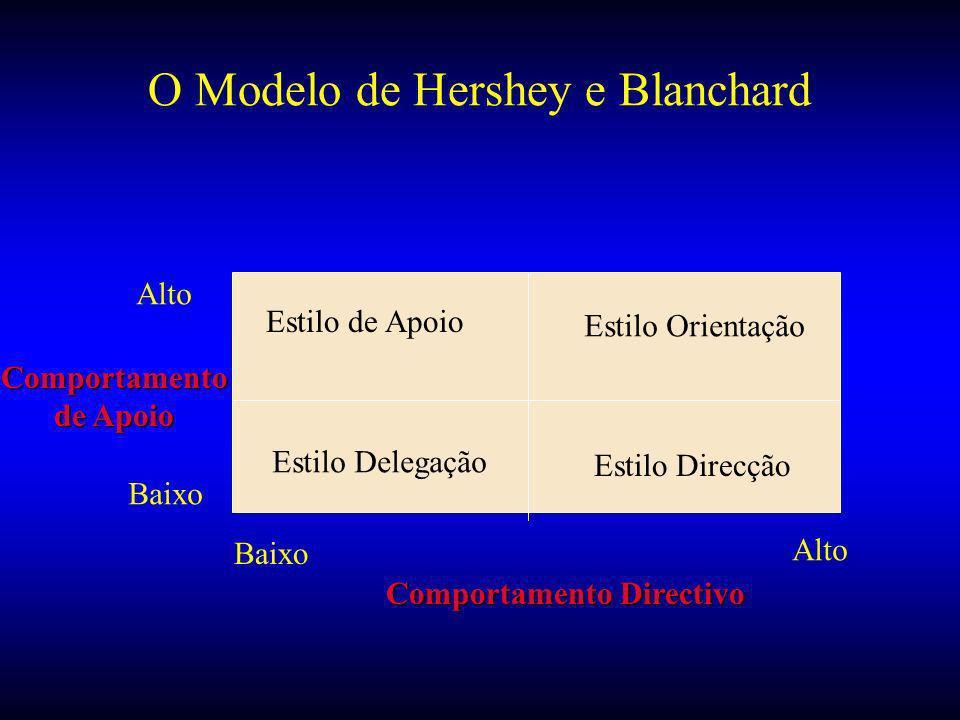 O Modelo de Hershey e Blanchard Estilo de Apoio Estilo Orientação Estilo Delegação Estilo Direcção Comportamento Directivo Comportamento de Apoio Alto Baixo Alto Baixo
