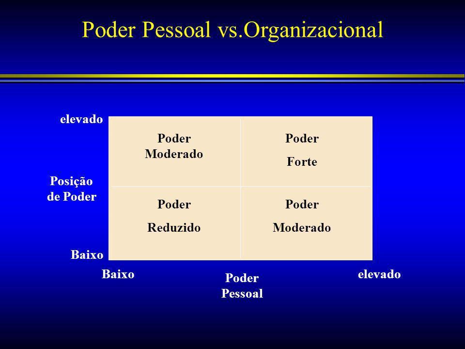 Poder Pessoal vs.Organizacional Poder Moderado Poder Forte Poder Reduzido Poder Moderado Posição de Poder Poder Pessoal elevado Baixo