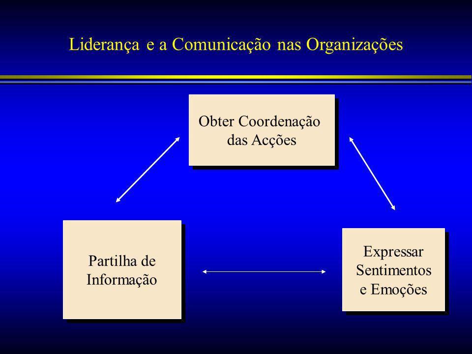 Liderança e a Comunicação nas Organizações Obter Coordenação das Acções Obter Coordenação das Acções Expressar Sentimentos e Emoções Expressar Sentimentos e Emoções Partilha de Informação Partilha de Informação