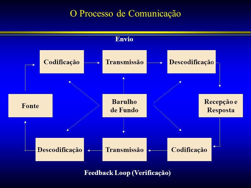 O Processo de Comunicação Codificação Fonte Barulho de Fundo TransmissãoDescodificação Recepção e Resposta DescodificaçãoTransmissãoCodificação Envio Feedback Loop (Verificação)