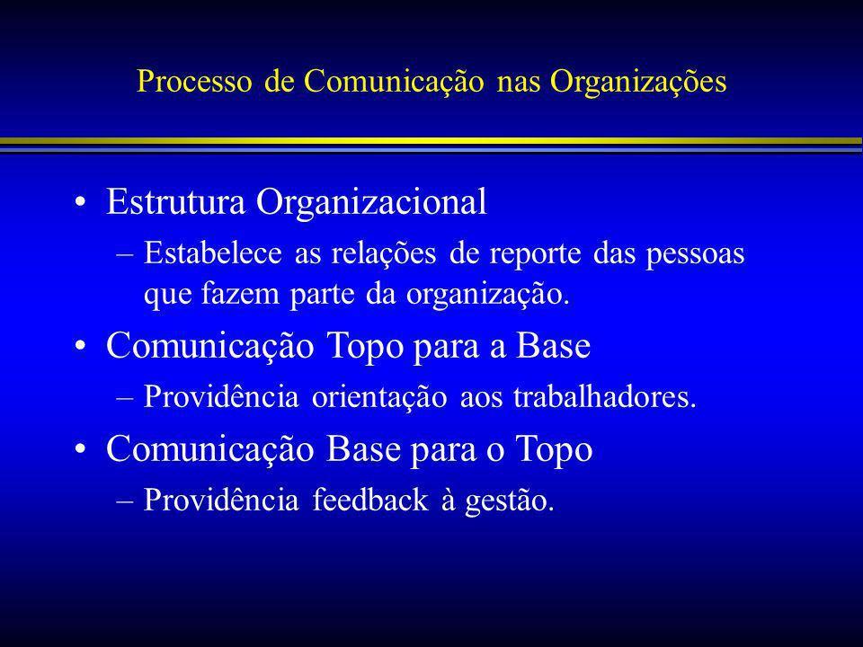 Processo de Comunicação nas Organizações Estrutura Organizacional –Estabelece as relações de reporte das pessoas que fazem parte da organização.