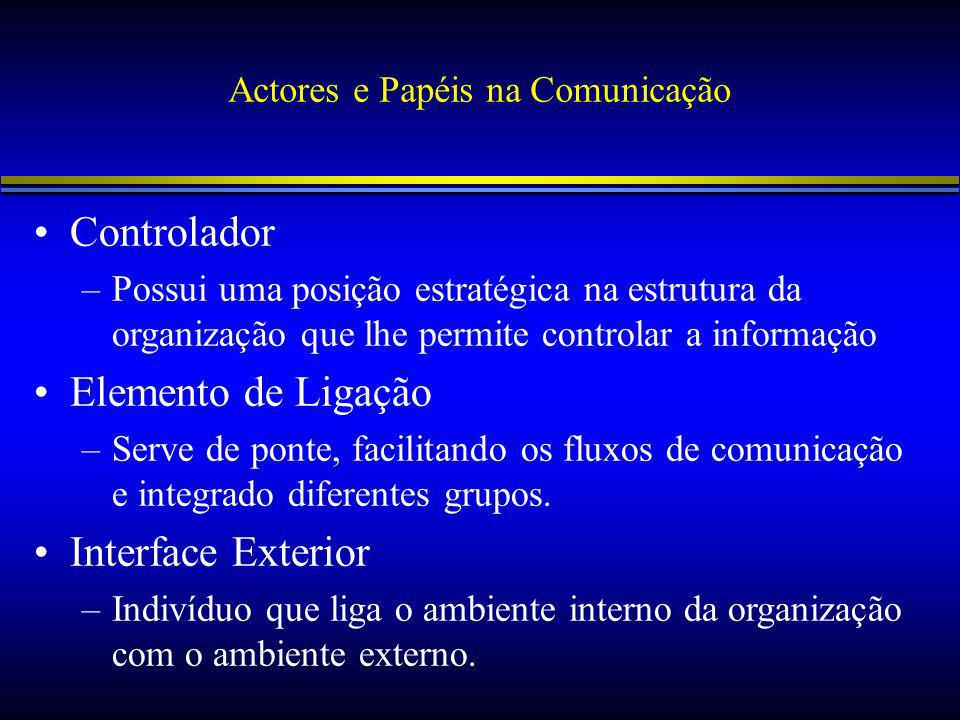 Actores e Papéis na Comunicação Controlador –Possui uma posição estratégica na estrutura da organização que lhe permite controlar a informação Elemento de Ligação –Serve de ponte, facilitando os fluxos de comunicação e integrado diferentes grupos.