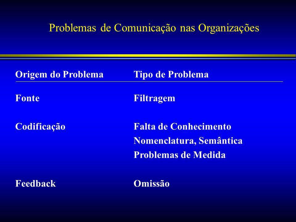 Problemas de Comunicação nas Organizações Origem do ProblemaTipo de Problema FonteFiltragem CodificaçãoFalta de Conhecimento Nomenclatura, Semântica Problemas de Medida FeedbackOmissão