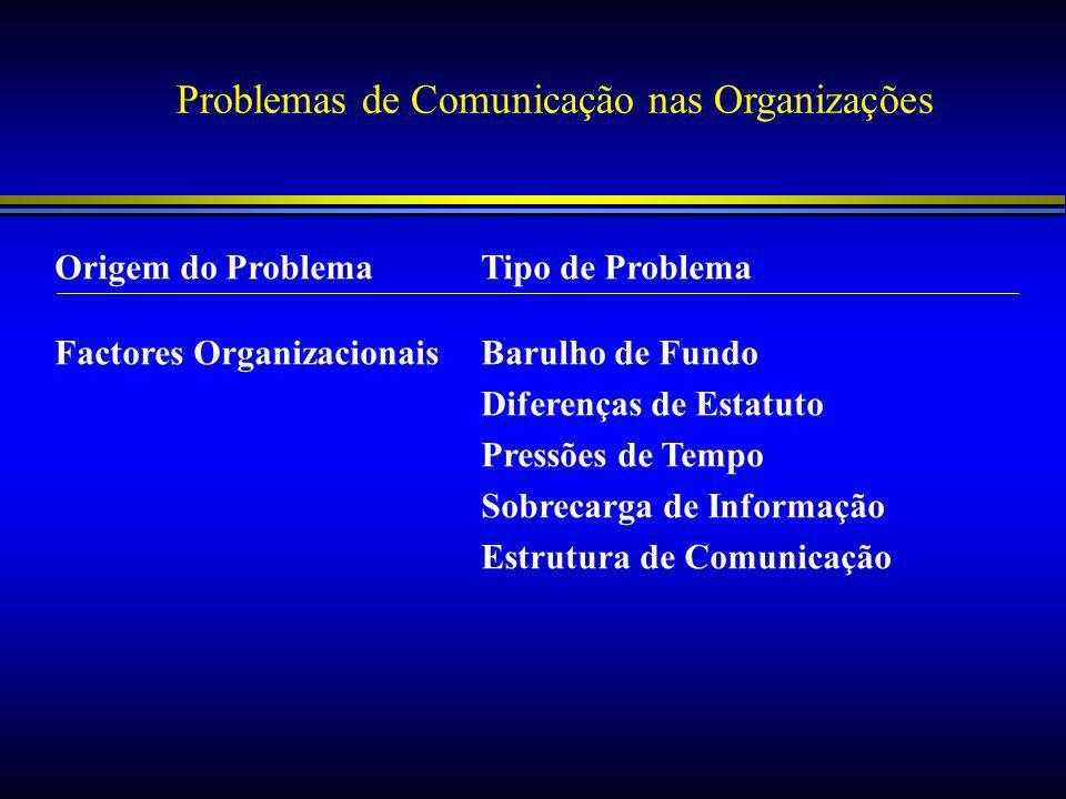 Problemas de Comunicação nas Organizações Origem do ProblemaTipo de Problema Factores OrganizacionaisBarulho de Fundo Diferenças de Estatuto Pressões de Tempo Sobrecarga de Informação Estrutura de Comunicação
