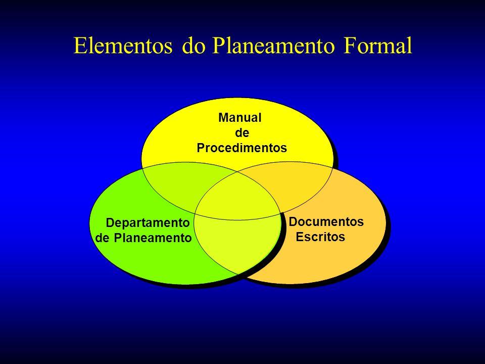 Manual de Procedimentos Documentos Escritos Departamento de Planeamento Elementos do Planeamento Formal