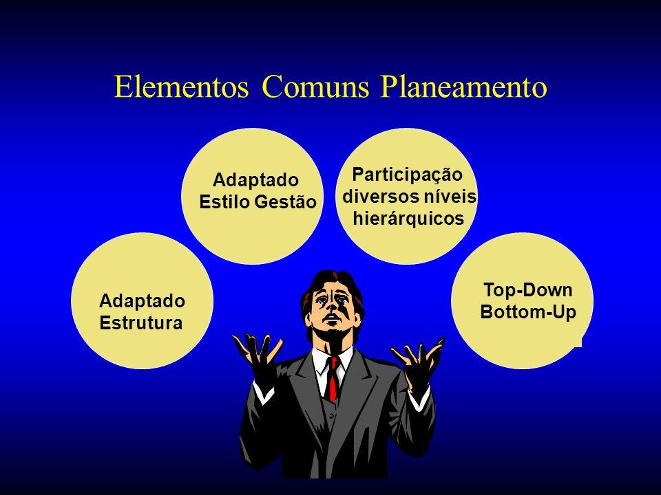 Adaptado Estilo Gestão Participação diversos níveis hierárquicos Adaptado Estrutura Top-Down Bottom-Up Elementos Comuns Planeamento