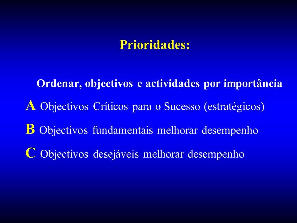 Prioridades: Ordenar, objectivos e actividades por importância A Objectivos Críticos para o Sucesso (estratégicos) B Objectivos fundamentais melhorar
