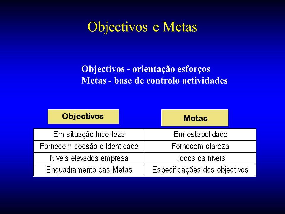 Objectivos - orientação esforços Metas - base de controlo actividades Objectivos Metas Objectivos e Metas
