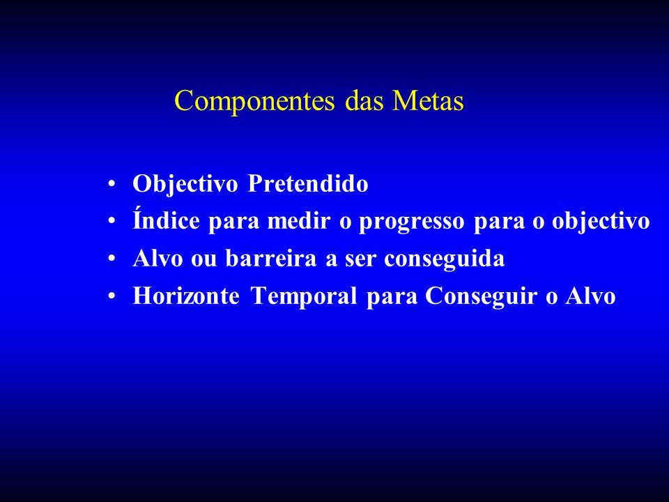 Componentes das Metas Objectivo Pretendido Índice para medir o progresso para o objectivo Alvo ou barreira a ser conseguida Horizonte Temporal para Co