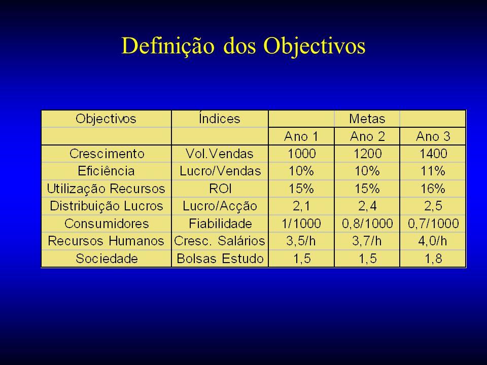 Definição dos Objectivos