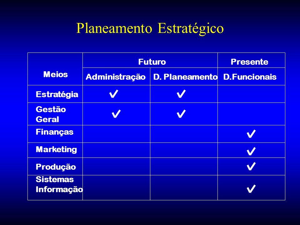 Meios PresenteFuturo Gestão Geral Produção Marketing Finanças Sistemas Informação Estratégia D. PlaneamentoAdministraçãoD.Funcionais Planeamento Estra