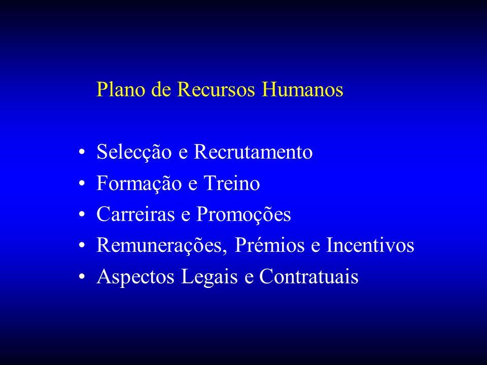 Plano de Recursos Humanos Selecção e Recrutamento Formação e Treino Carreiras e Promoções Remunerações, Prémios e Incentivos Aspectos Legais e Contrat