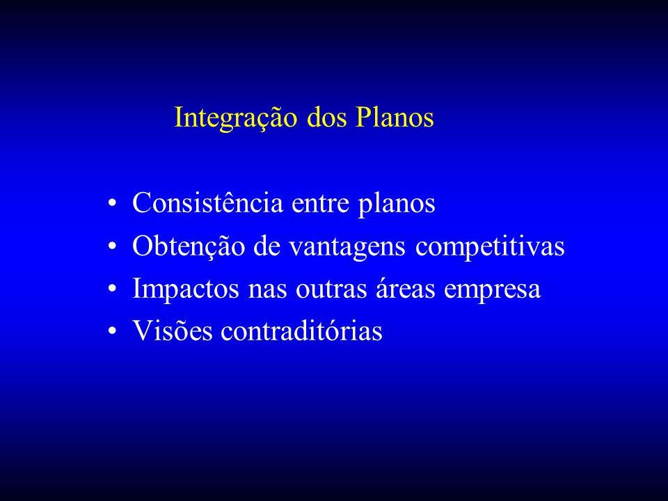 Integração dos Planos Consistência entre planos Obtenção de vantagens competitivas Impactos nas outras áreas empresa Visões contraditórias