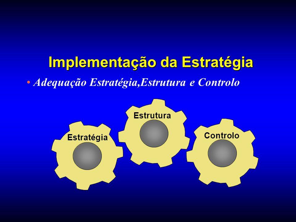Adequação Estratégia,Estrutura e Controlo Estratégia Estrutura Controlo Implementação da Estratégia